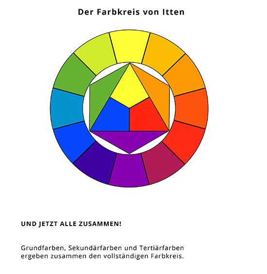 Farbkreis Nach Itten 6